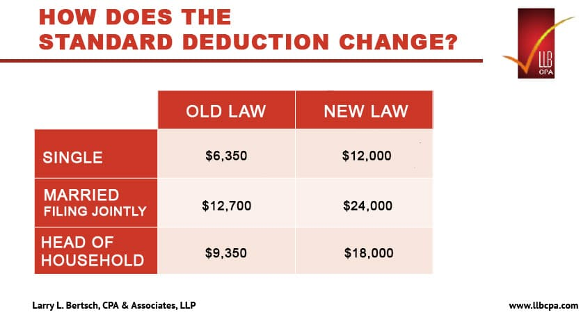 how does the standard deduction change for 2018 taxes?