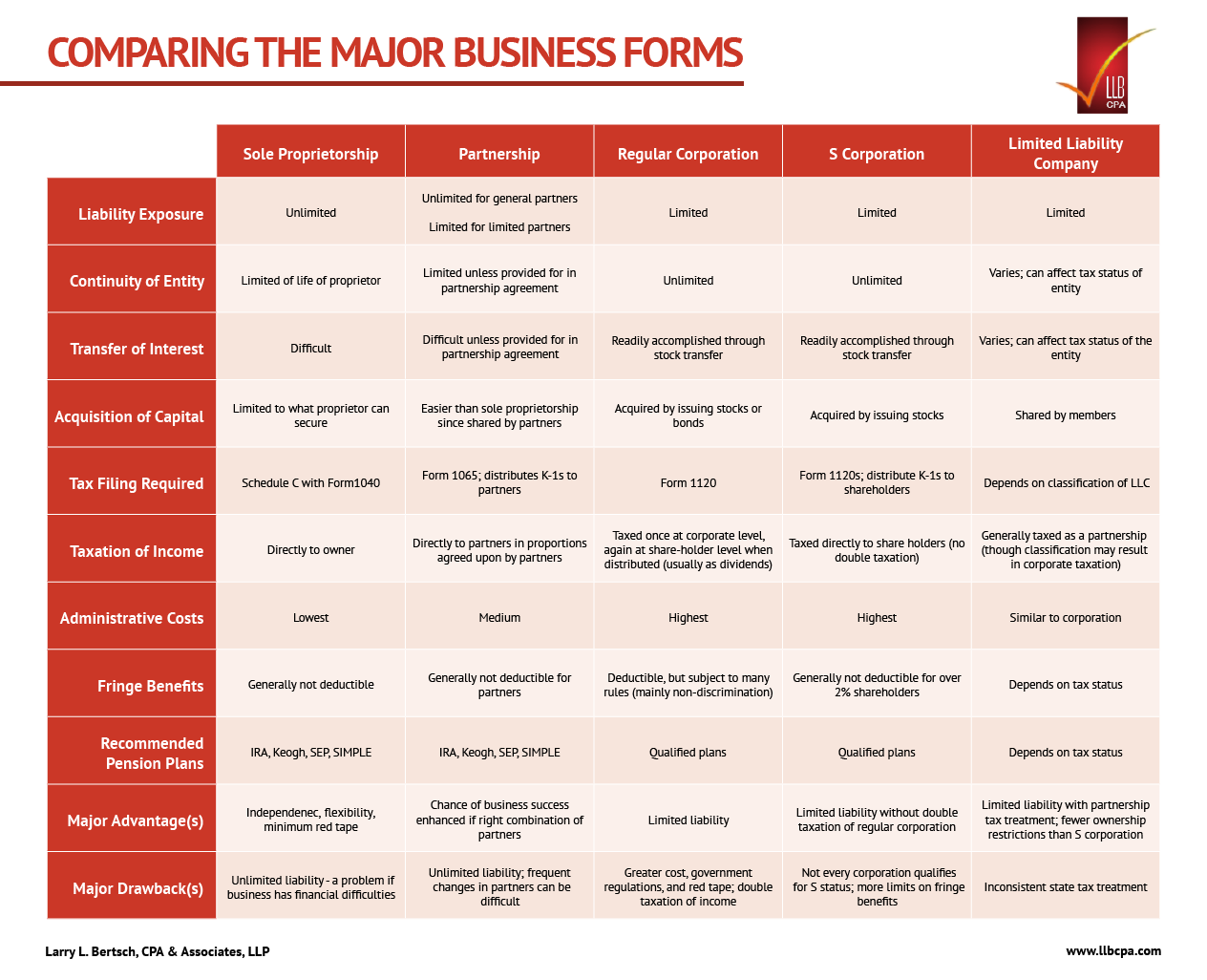 comparing the major business forms
